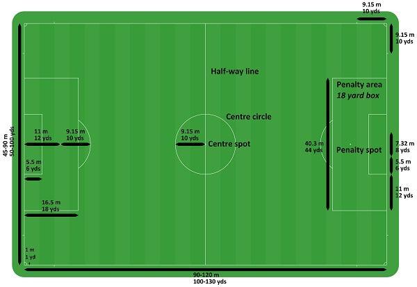 how long is a soccer field scottfujita