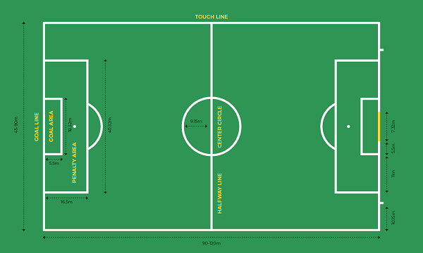 how long is a soccer field scottfujita 3