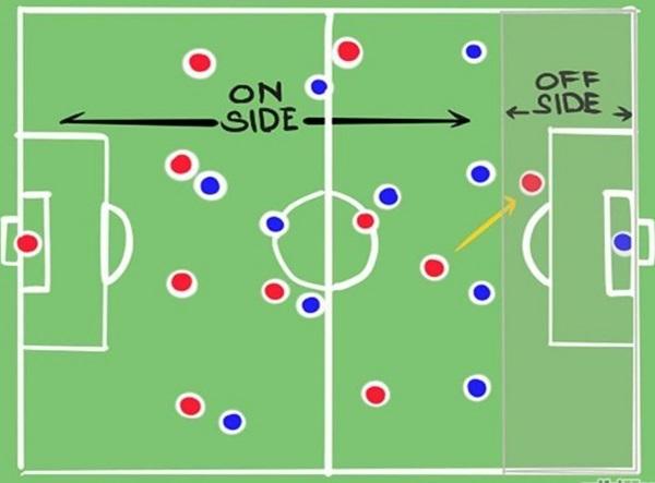 what is offsides in soccer scottfujita