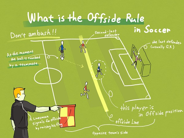 what is offsides in soccer scottfujita 1