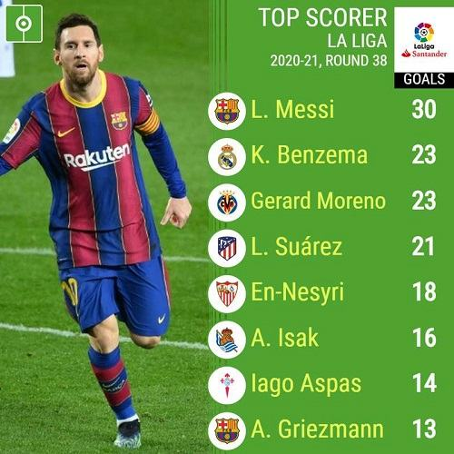 la liga top scorers scottfujita 3
