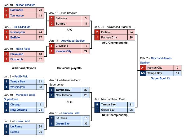 nfl playoff schedule scottfujita 2